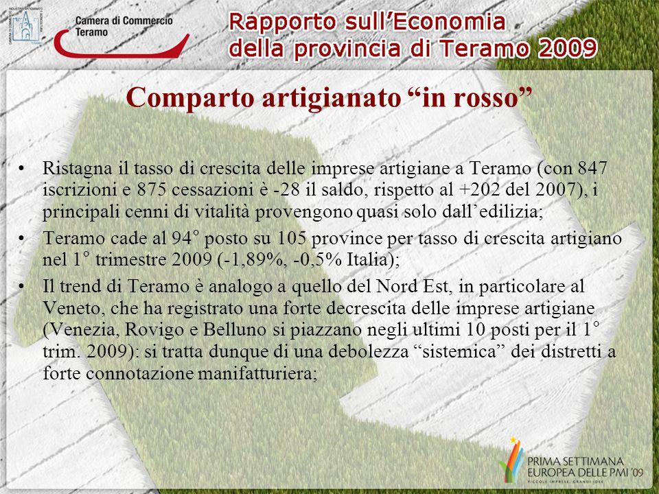 Comparto artigianato in rosso Ristagna il tasso di crescita delle imprese artigiane a Teramo (con 847 iscrizioni e 875 cessazioni è -28 il saldo, rispetto al +202 del 2007), i principali cenni di vitalità provengono quasi solo dalledilizia; Teramo cade al 94° posto su 105 province per tasso di crescita artigiano nel 1° trimestre 2009 (-1,89%, -0,5% Italia); Il trend di Teramo è analogo a quello del Nord Est, in particolare al Veneto, che ha registrato una forte decrescita delle imprese artigiane (Venezia, Rovigo e Belluno si piazzano negli ultimi 10 posti per il 1° trim.