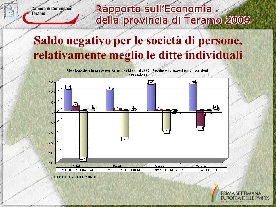 Saldo negativo per le società di persone, relativamente meglio le ditte individuali
