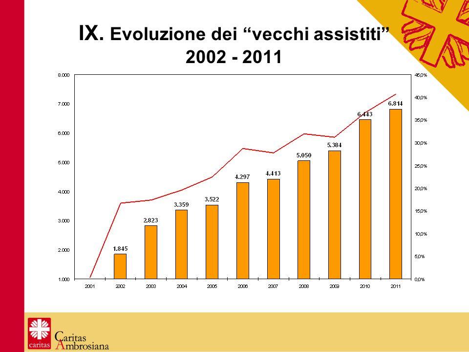 IX. Evoluzione dei vecchi assistiti 2002 - 2011