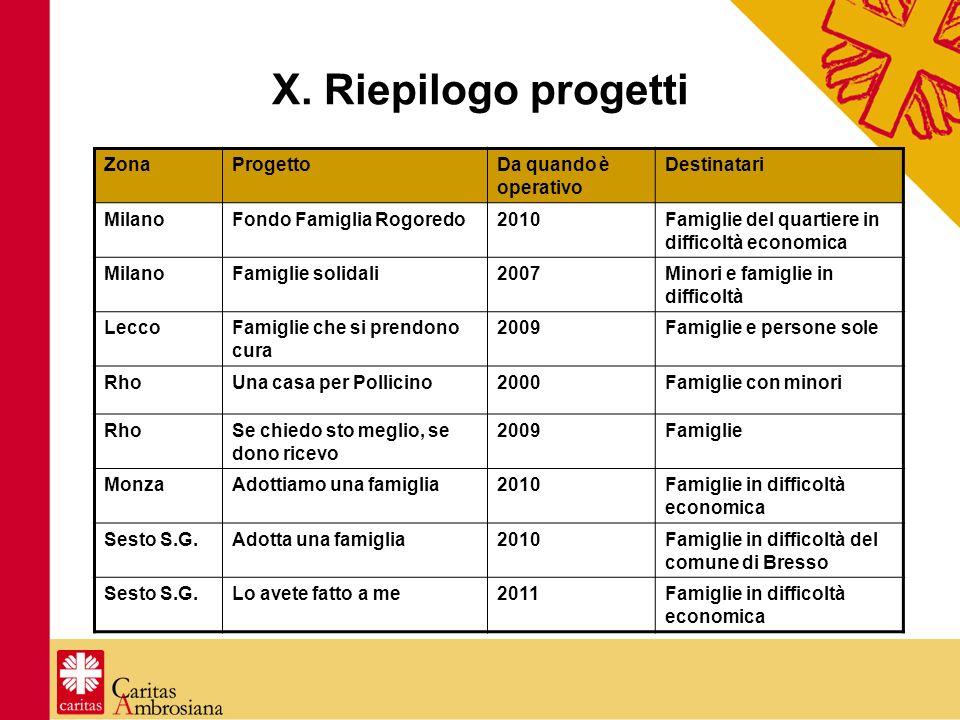 X. Riepilogo progetti ZonaProgettoDa quando è operativo Destinatari MilanoFondo Famiglia Rogoredo2010Famiglie del quartiere in difficoltà economica Mi