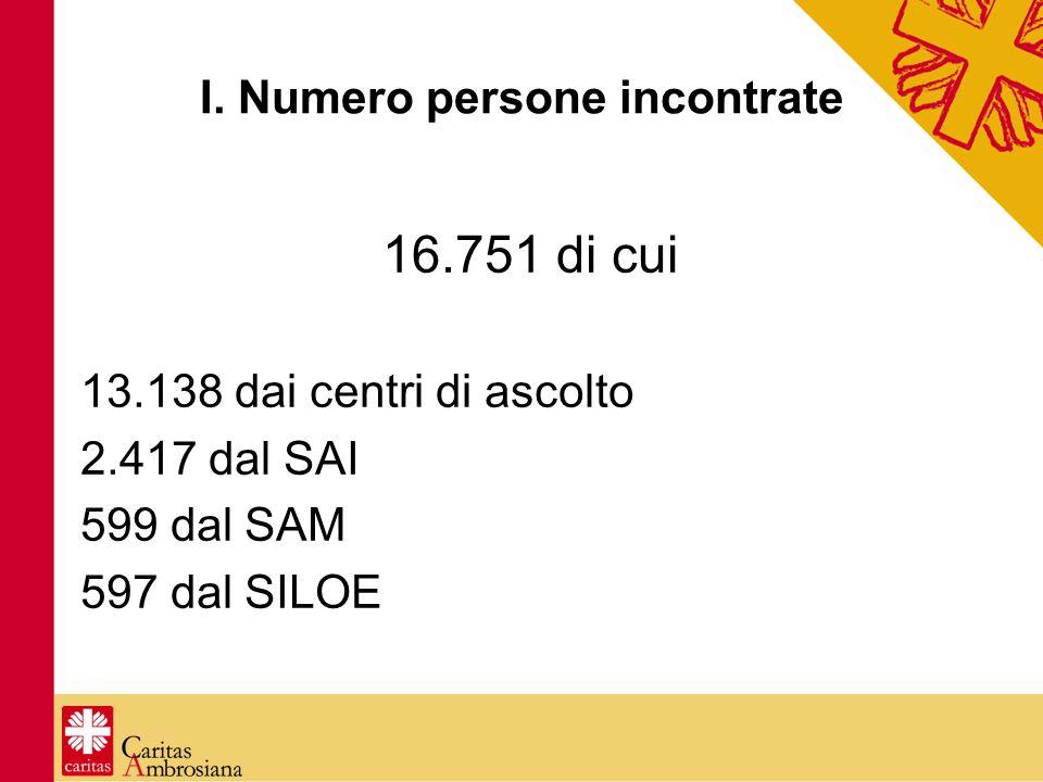 I. Numero persone incontrate 16.751 di cui 13.138 dai centri di ascolto 2.417 dal SAI 599 dal SAM 597 dal SILOE