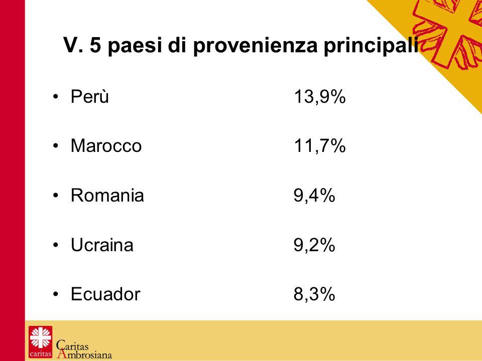 V. 5 paesi di provenienza principali Perù13,9% Marocco11,7% Romania9,4% Ucraina9,2% Ecuador8,3%