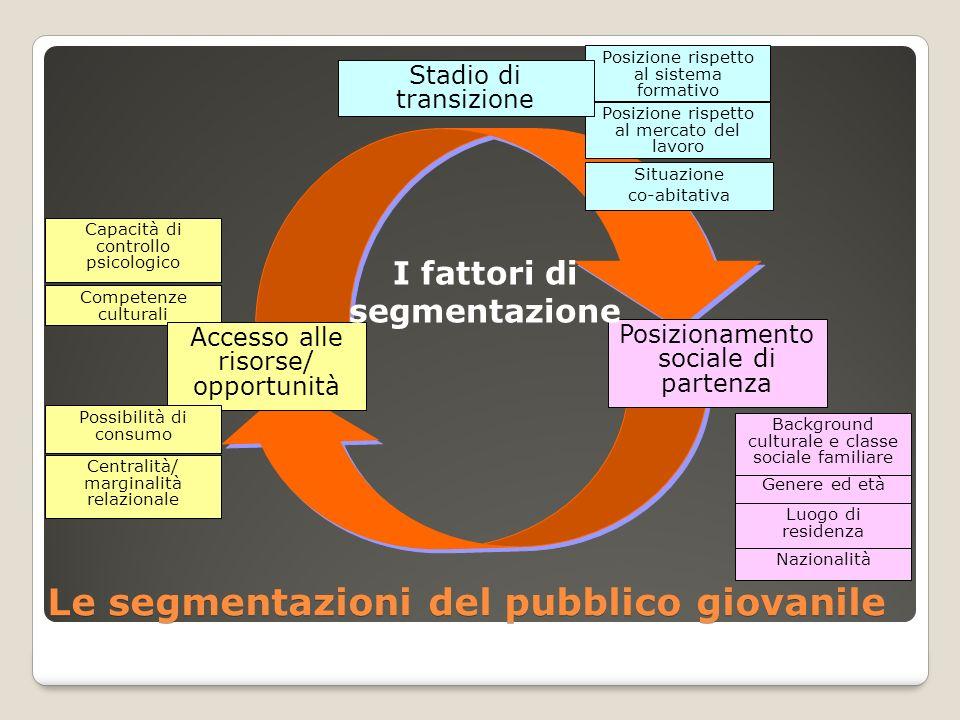 Le segmentazioni del pubblico giovanile Posizione rispetto al sistema formativo Posizione rispetto al mercato del lavoro Situazione co-abitativa Stadi