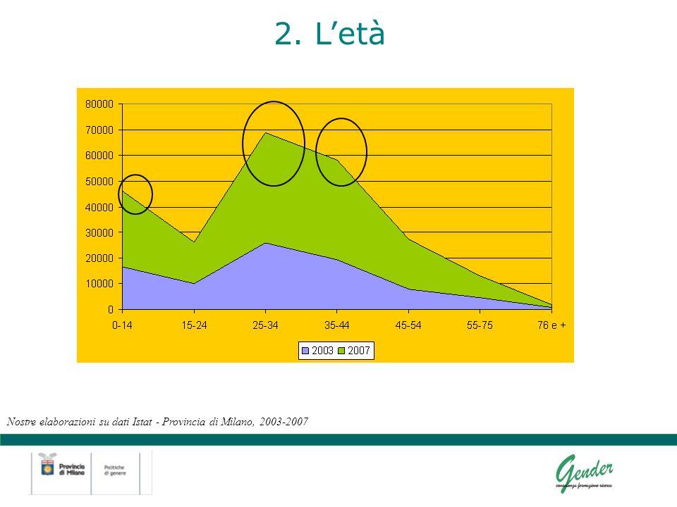 2. Letà Nostre elaborazioni su dati Istat - Provincia di Milano, 2003-2007