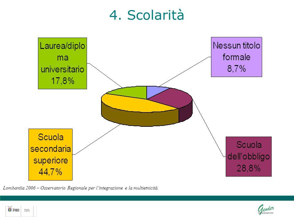 4. Scolarità Lombardia 2006 – Osservatorio Regionale per lintegrazione e la multietnicità.