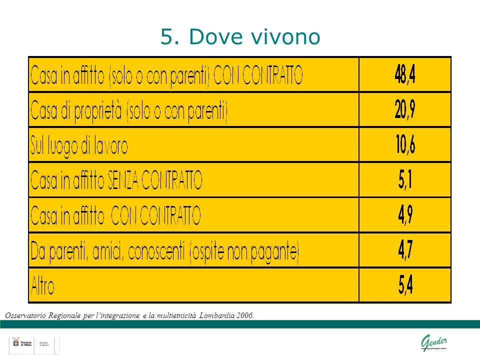 5. Dove vivono Osservatorio Regionale per lintegrazione e la multietnicità Lombardia 2006.