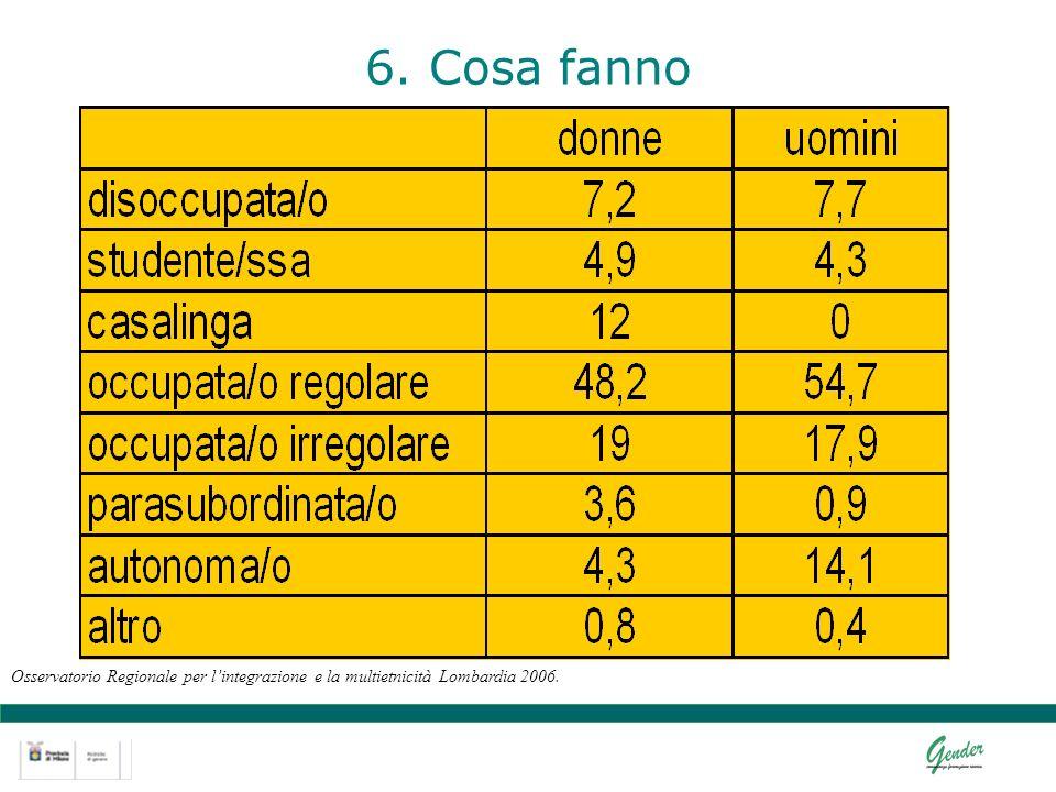 6. Cosa fanno Osservatorio Regionale per lintegrazione e la multietnicità Lombardia 2006.