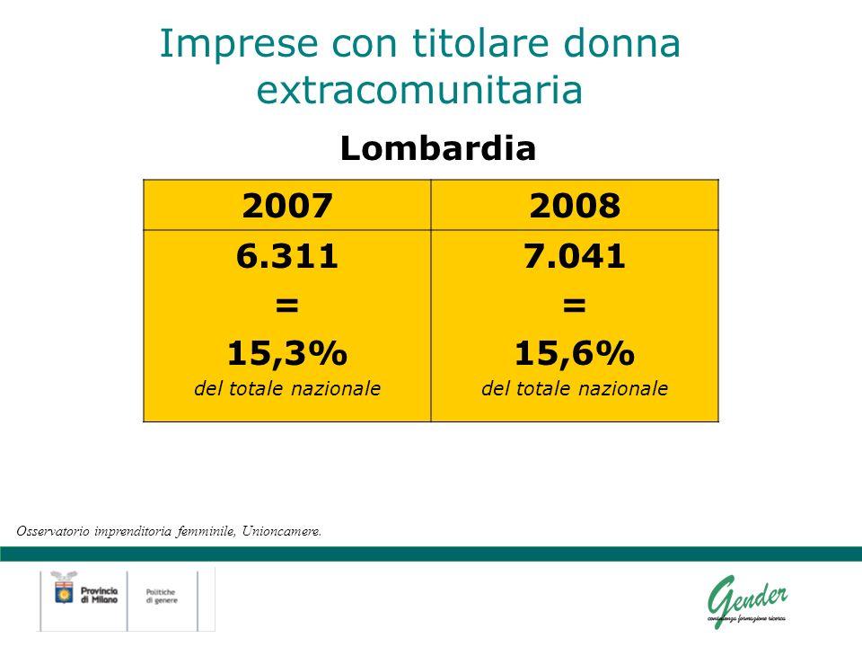 Lombardia Imprese con titolare donna extracomunitaria 20072008 6.311 = 15,3% del totale nazionale 7.041 = 15,6% del totale nazionale Osservatorio imprenditoria femminile, Unioncamere.