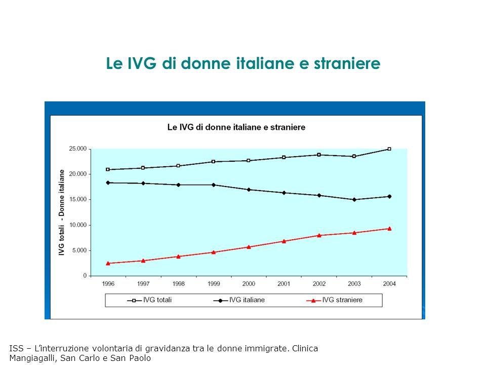 Le IVG di donne italiane e straniere ISS – Linterruzione volontaria di gravidanza tra le donne immigrate.