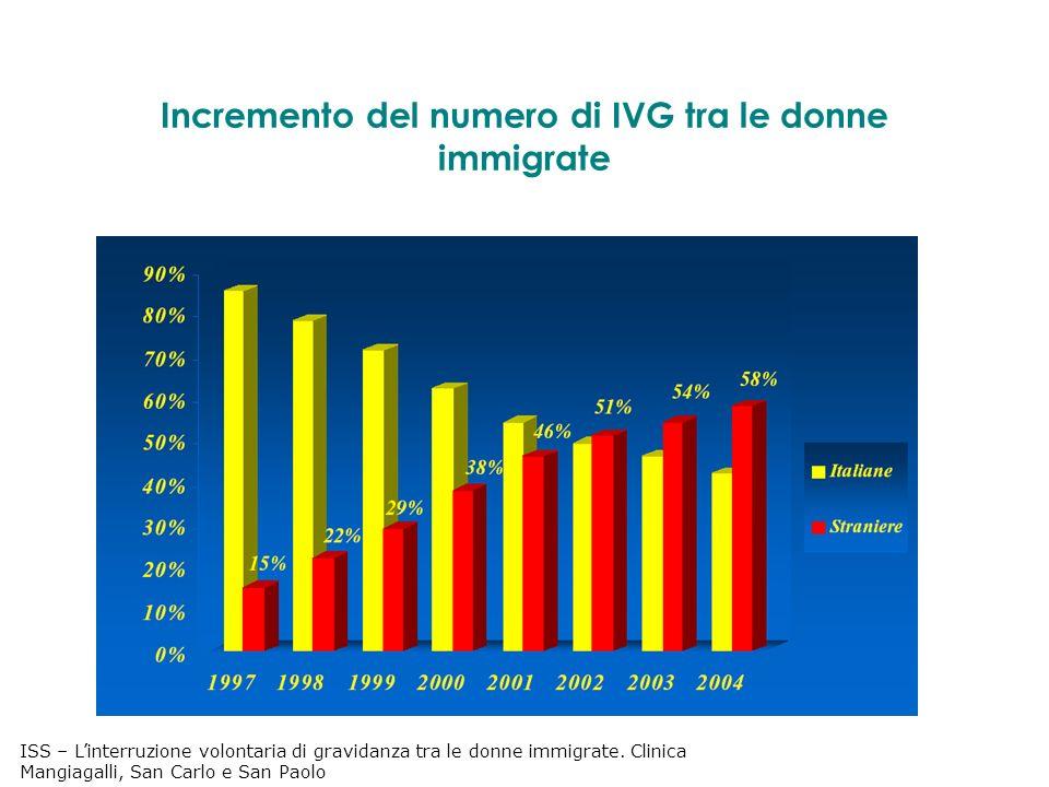 Incremento del numero di IVG tra le donne immigrate ISS – Linterruzione volontaria di gravidanza tra le donne immigrate.