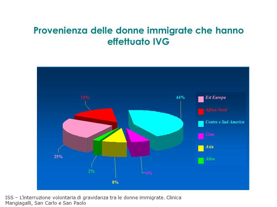 Provenienza delle donne immigrate che hanno effettuato IVG ISS – Linterruzione volontaria di gravidanza tra le donne immigrate.