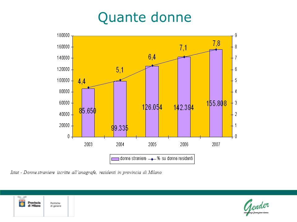 Quante donne Istat - Donne straniere iscritte allanagrafe, residenti in provincia di Milano