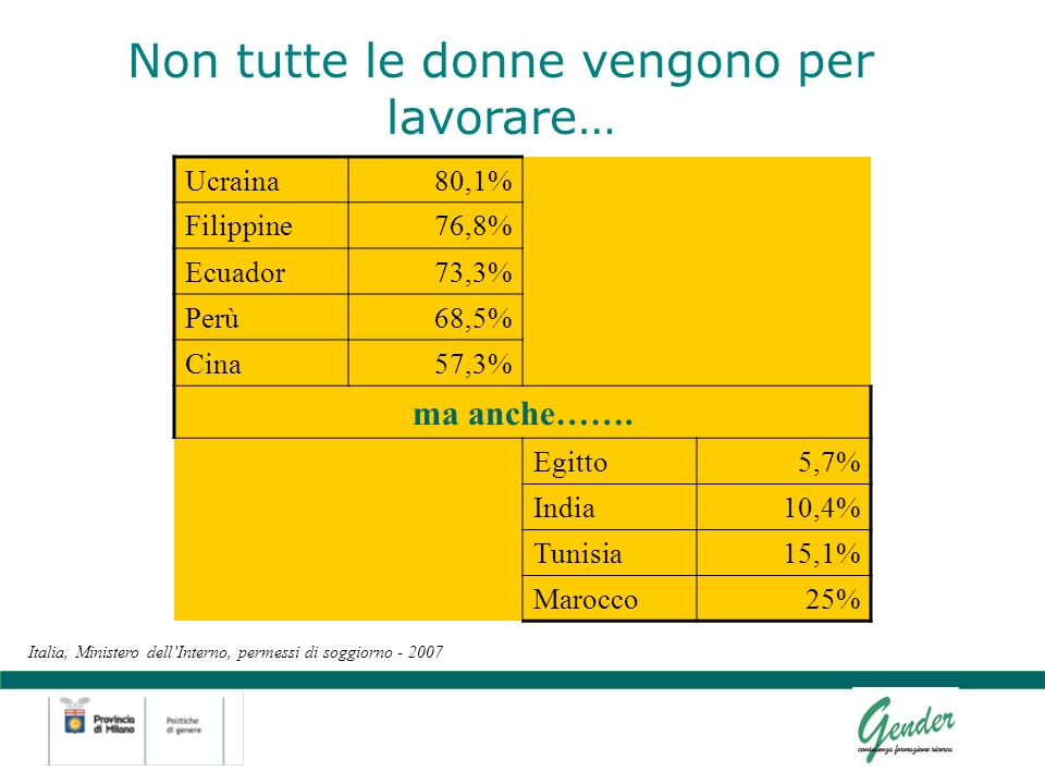 Non tutte le donne vengono per lavorare… Italia, Ministero dellInterno, permessi di soggiorno - 2007 Ucraina80,1% Filippine76,8% Ecuador73,3% Perù68,5% Cina57,3% ma anche…….