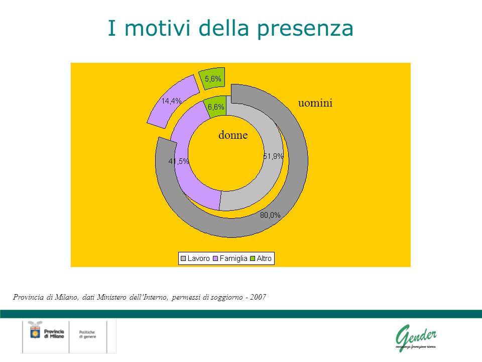 I motivi della presenza Provincia di Milano, dati Ministero dellInterno, permessi di soggiorno - 2007 donne uomini