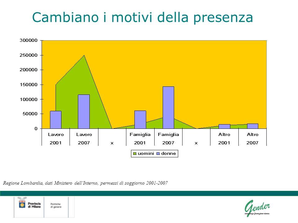 Cambiano i motivi della presenza Regione Lombardia, dati Ministero dellInterno, permessi di soggiorno 2001-2007