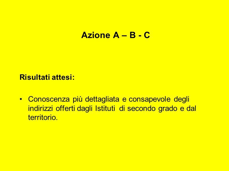 Azione A – B - C Risultati attesi: Conoscenza più dettagliata e consapevole degli indirizzi offerti dagli Istituti di secondo grado e dal territorio.
