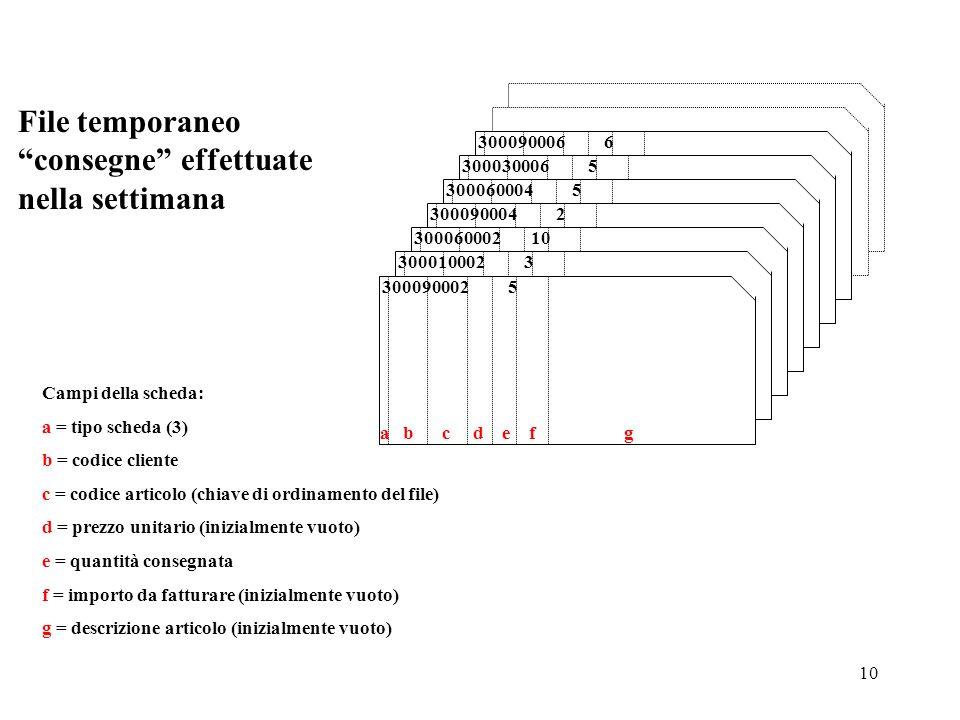 10 Campi della scheda: a = tipo scheda (3) b = codice cliente c = codice articolo (chiave di ordinamento del file) d = prezzo unitario (inizialmente v