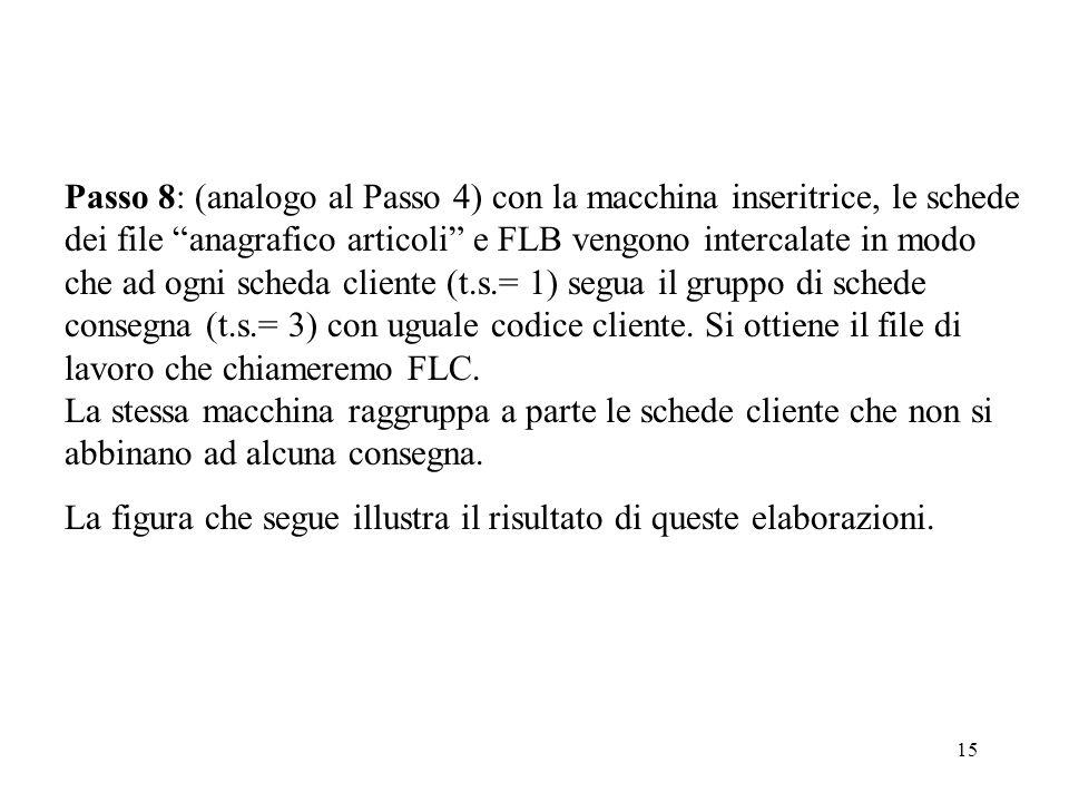 15 Passo 8: (analogo al Passo 4) con la macchina inseritrice, le schede dei file anagrafico articoli e FLB vengono intercalate in modo che ad ogni scheda cliente (t.s.= 1) segua il gruppo di schede consegna (t.s.= 3) con uguale codice cliente.
