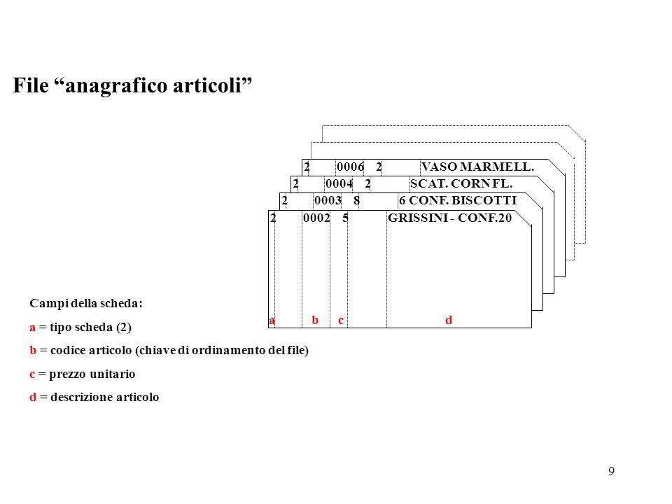 9 Campi della scheda: a = tipo scheda (2) b = codice articolo (chiave di ordinamento del file) c = prezzo unitario d = descrizione articolo 2 0006 2 V