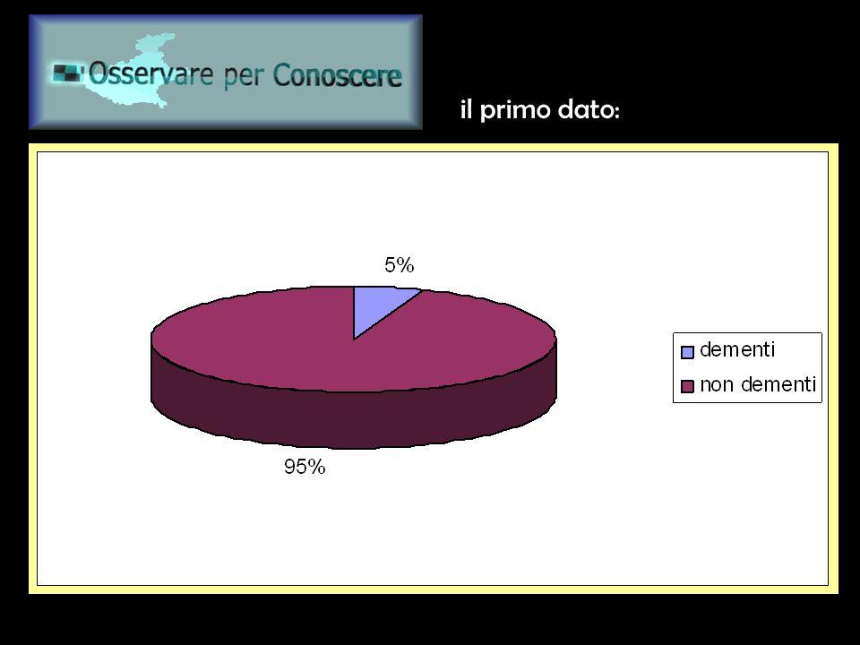 www.osservareperconoscere.it il primo dato: