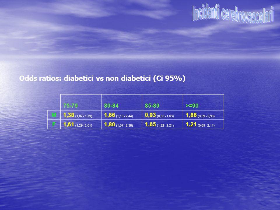 Odds ratios: diabetici vs non diabetici (Ci 95%) 75-7980-8485-89>=90 M1,38 (1,07 - 1,79) 1,66 (1,13 - 2,44) 0,93 (0,53 - 1,63) 1,86 (0,59 - 5,93) F1,6