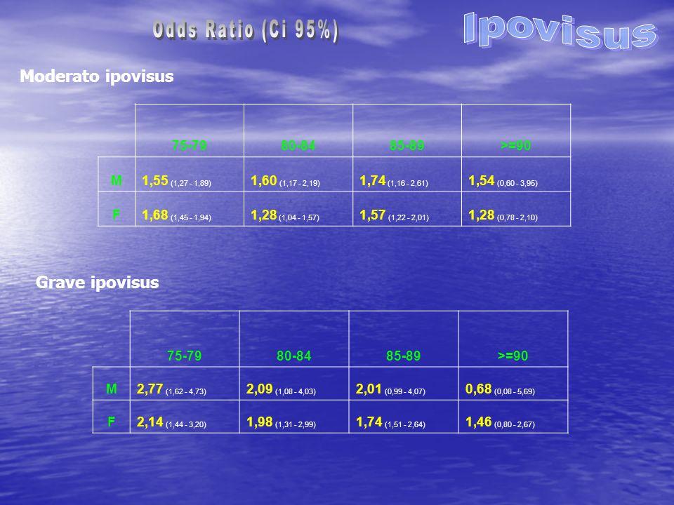 Moderato ipovisus Grave ipovisus 75-7980-8485-89>=90 M1,55 (1,27 - 1,89) 1,60 (1,17 - 2,19) 1,74 (1,16 - 2,61) 1,54 (0,60 - 3,95) F1,68 (1,45 - 1,94) 1,28 (1,04 - 1,57) 1,57 (1,22 - 2,01) 1,28 (0,78 - 2,10) 75-7980-8485-89>=90 M2,77 (1,62 - 4,73) 2,09 (1,08 - 4,03) 2,01 (0,99 - 4,07) 0,68 (0,08 - 5,69) F2,14 (1,44 - 3,20) 1,98 (1,31 - 2,99) 1,74 (1,51 - 2,64) 1,46 (0,80 - 2,67)