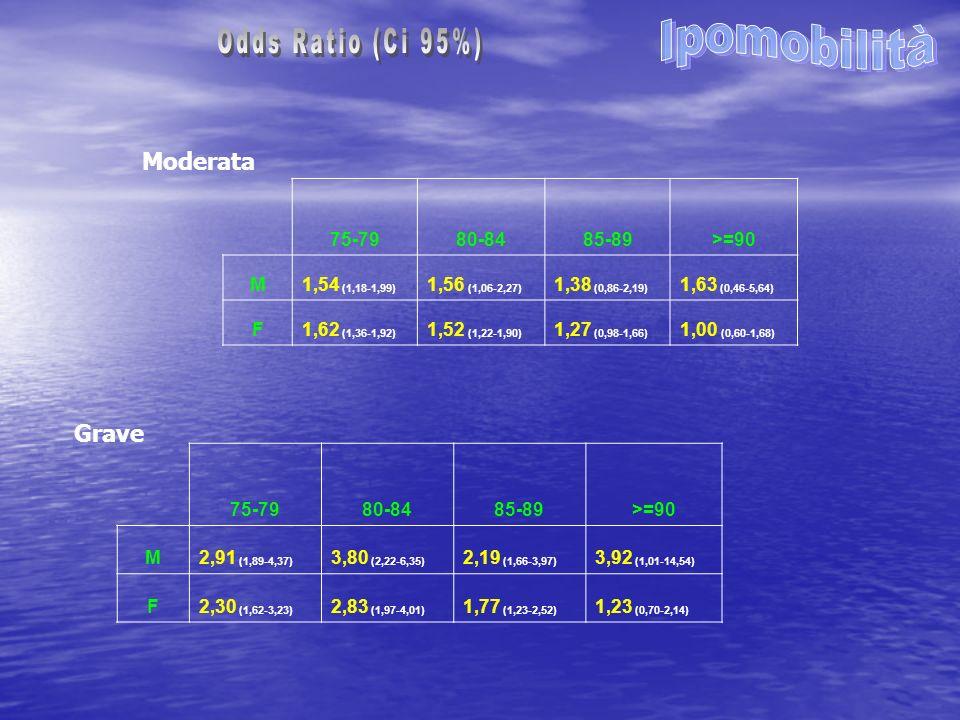 Moderata Grave 75-7980-8485-89>=90 M2,91 (1,89-4,37) 3,80 (2,22-6,35) 2,19 (1,66-3,97) 3,92 (1,01-14,54) F2,30 (1,62-3,23) 2,83 (1,97-4,01) 1,77 (1,23-2,52) 1,23 (0,70-2,14) 75-7980-8485-89>=90 M1,54 (1,18-1,99) 1,56 (1,06-2,27) 1,38 (0,86-2,19) 1,63 (0,46-5,64) F1,62 (1,36-1,92) 1,52 (1,22-1,90) 1,27 (0,98-1,66) 1,00 (0,60-1,68)