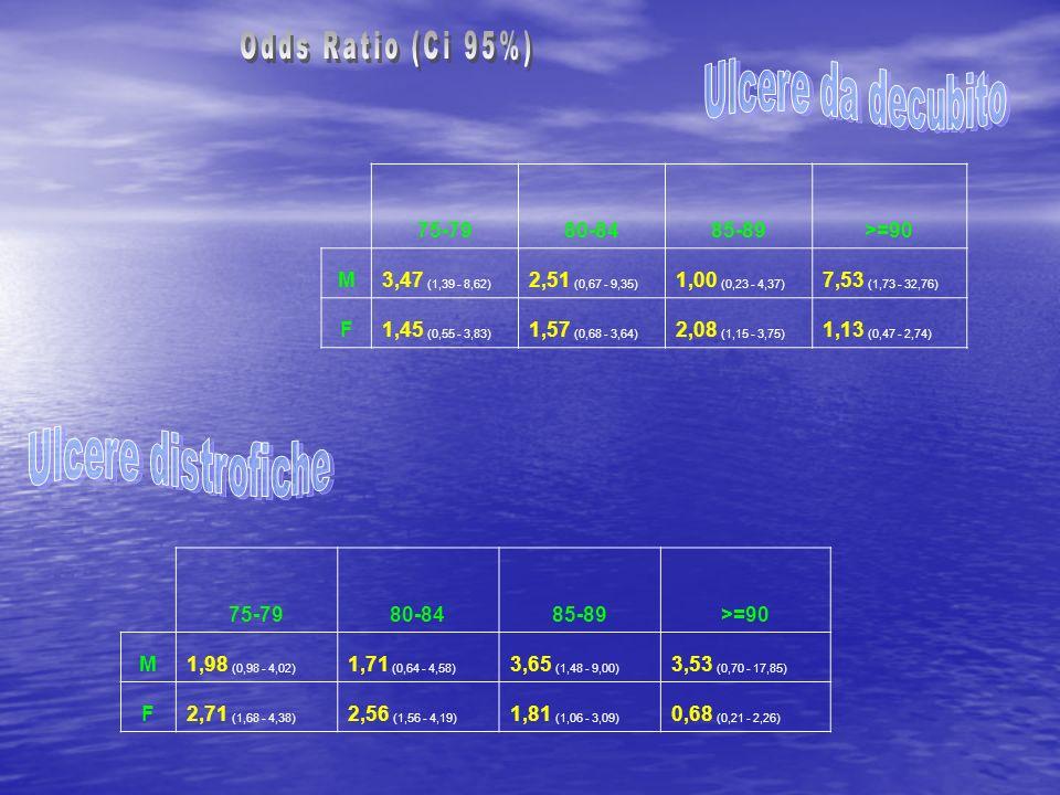 75-7980-8485-89>=90 M3,47 (1,39 - 8,62) 2,51 (0,67 - 9,35) 1,00 (0,23 - 4,37) 7,53 (1,73 - 32,76) F1,45 (0,55 - 3,83) 1,57 (0,68 - 3,64) 2,08 (1,15 -