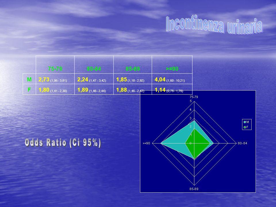 75-7980-8485-89>=90 M2,73 (1,95 - 3,81) 2,24 (1,47 - 3,42) 1,85 (1,18 - 2,92) 4,04 (1,60 - 10,21) F1,80 (1,41 - 2,30) 1,89 (1,46 - 2,44) 1,88 (1,46 -
