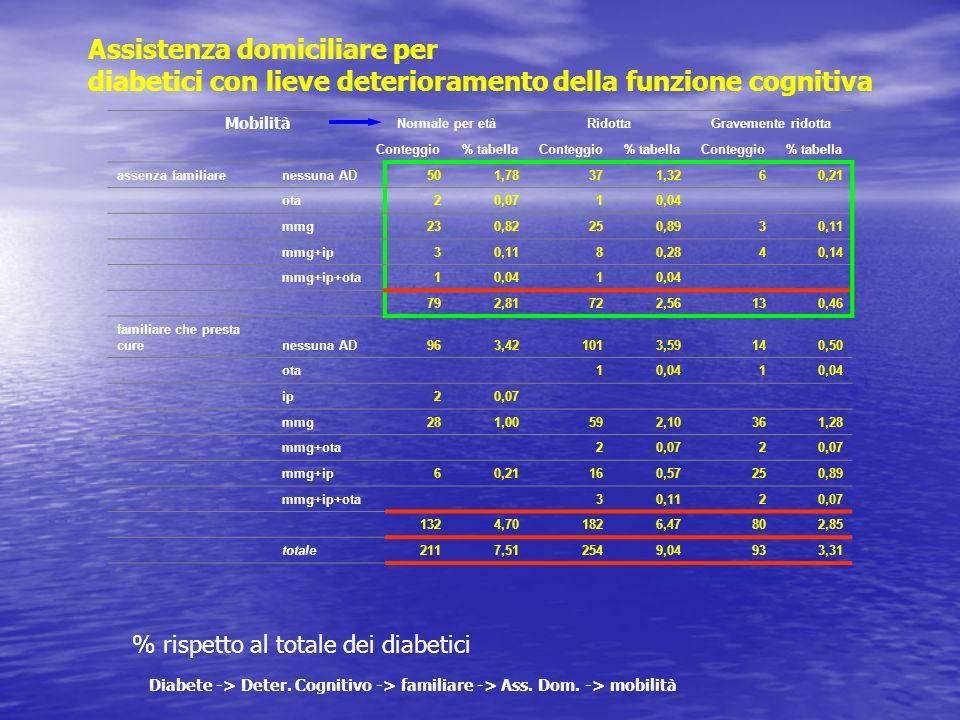 Assistenza domiciliare per diabetici con lieve deterioramento della funzione cognitiva % rispetto al totale dei diabetici Diabete -> Deter. Cognitivo