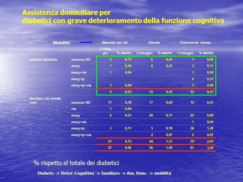Assistenza domiciliare per diabetici con grave deterioramento della funzione cognitiva % rispetto al totale dei diabetici Diabete -> Deter. Cognitivo