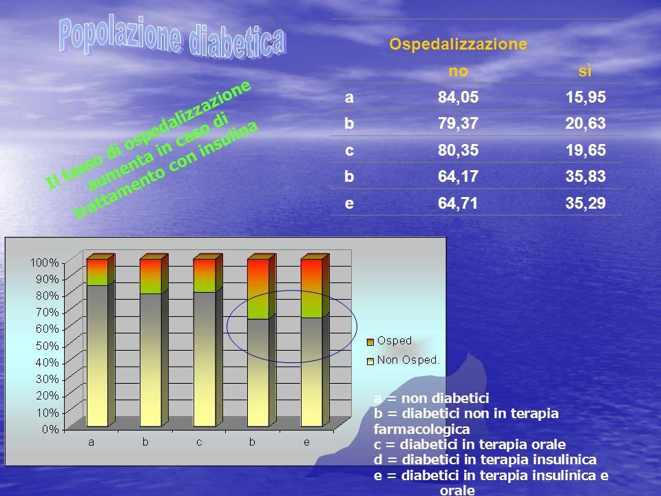 Ospedalizzazione nosì a84,0515,95 b79,3720,63 c80,3519,65 b64,1735,83 e64,7135,29 a = non diabetici b = diabetici non in terapia farmacologica c = diabetici in terapia orale d = diabetici in terapia insulinica e = diabetici in terapia insulinica e orale Il tasso di ospedalizzazione aumenta in caso di trattamento con insulina