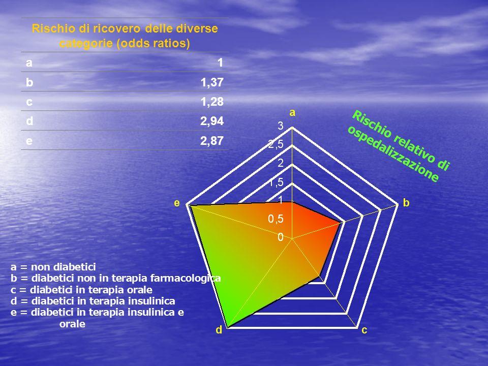 Rischio di ricovero delle diverse categorie (odds ratios) a1 b1,37 c1,28 d2,94 e2,87 Rischio relativo di ospedalizzazione a = non diabetici b = diabet