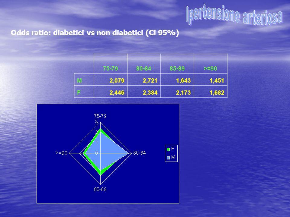 75-7980-8485-89>=90 M1,75(1,44-2,12)1,82 (1,31-2,51)1,54 (0,98-2,37)1,78 (1,50-2,12) F 1,76 (1,40-2,20)1,28 (0,97-1,69)1,04 (0,59-1,74) Odds ratio: diabetici vs non diabetici (Ci 95%)