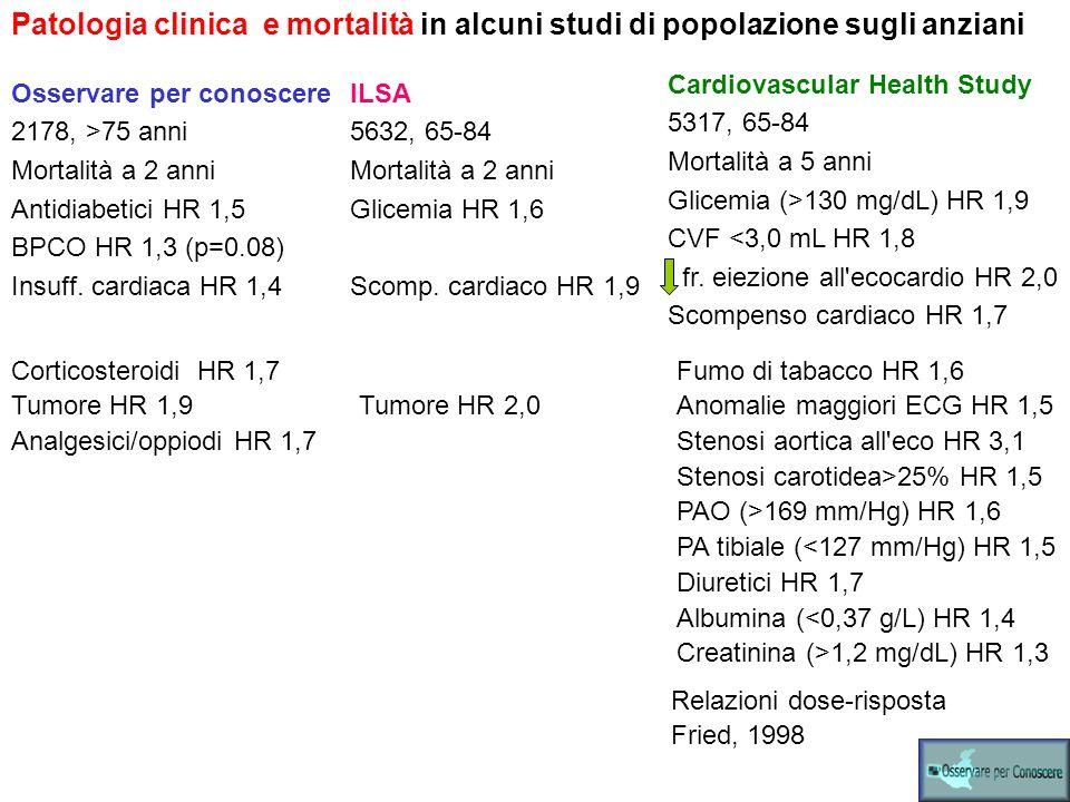 Patologia clinica e mortalità in alcuni studi di popolazione sugli anziani Osservare per conoscere 2178, >75 anni Mortalità a 2 anni Antidiabetici HR