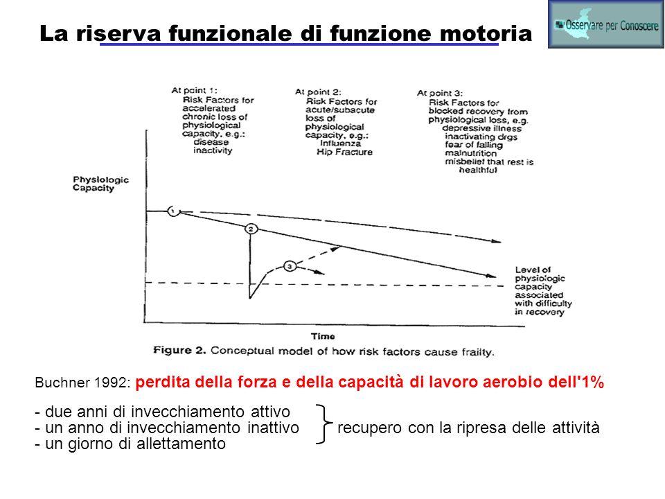 La riserva funzionale di funzione motoria Buchner 1992: perdita della forza e della capacità di lavoro aerobio dell'1% - due anni di invecchiamento at