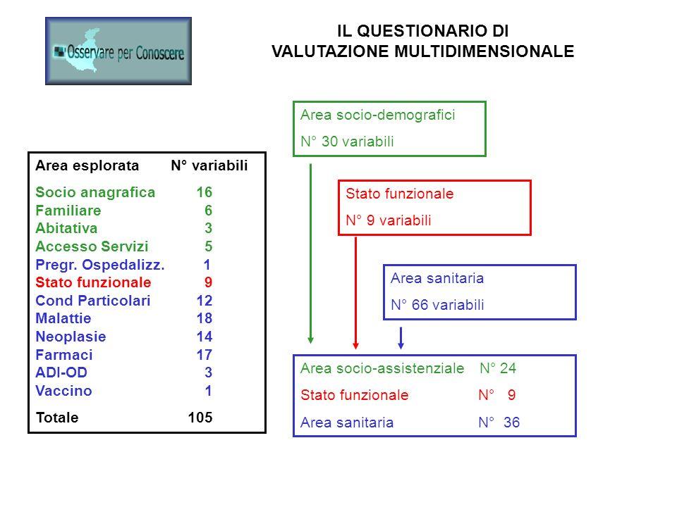 Area socio-demografici N° 30 variabili Stato funzionale N° 9 variabili Area sanitaria N° 66 variabili Area esplorataN° variabili Socio anagrafica 16 F