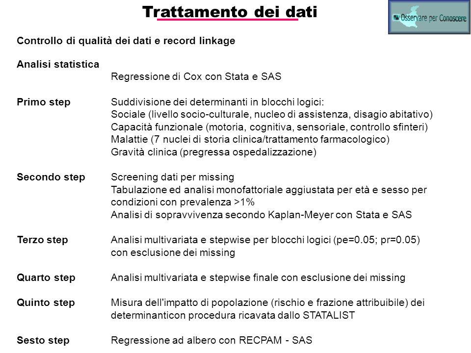 Trattamento dei dati Controllo di qualità dei dati e record linkage Analisi statistica Regressione di Cox con Stata e SAS Primo stepSuddivisione dei d
