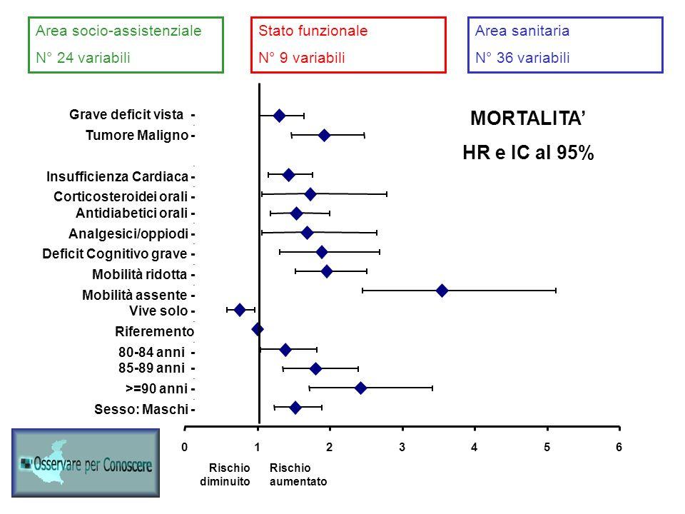 0123456 Grave deficit vista - - Tumore Maligno - - Osteoartrosi ginocchio - - Insufficienza Cardiaca - - Corticosteroidei orali - Antidiabetici orali