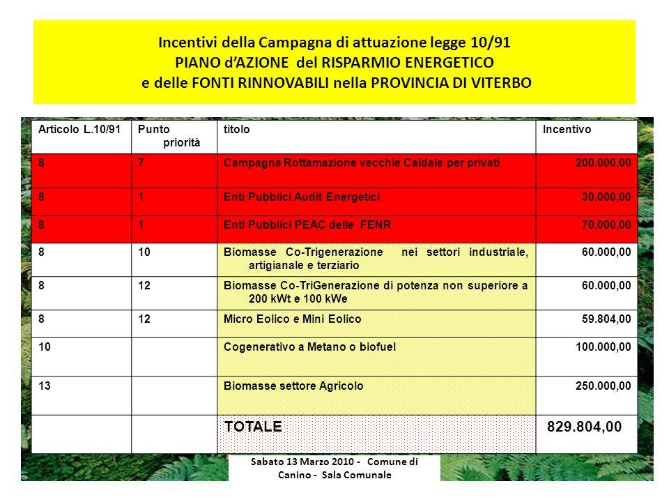 Incentivi della Campagna di attuazione legge 10/91 PIANO dAZIONE del RISPARMIO ENERGETICO e delle FONTI RINNOVABILI nella PROVINCIA DI VITERBO Sabato