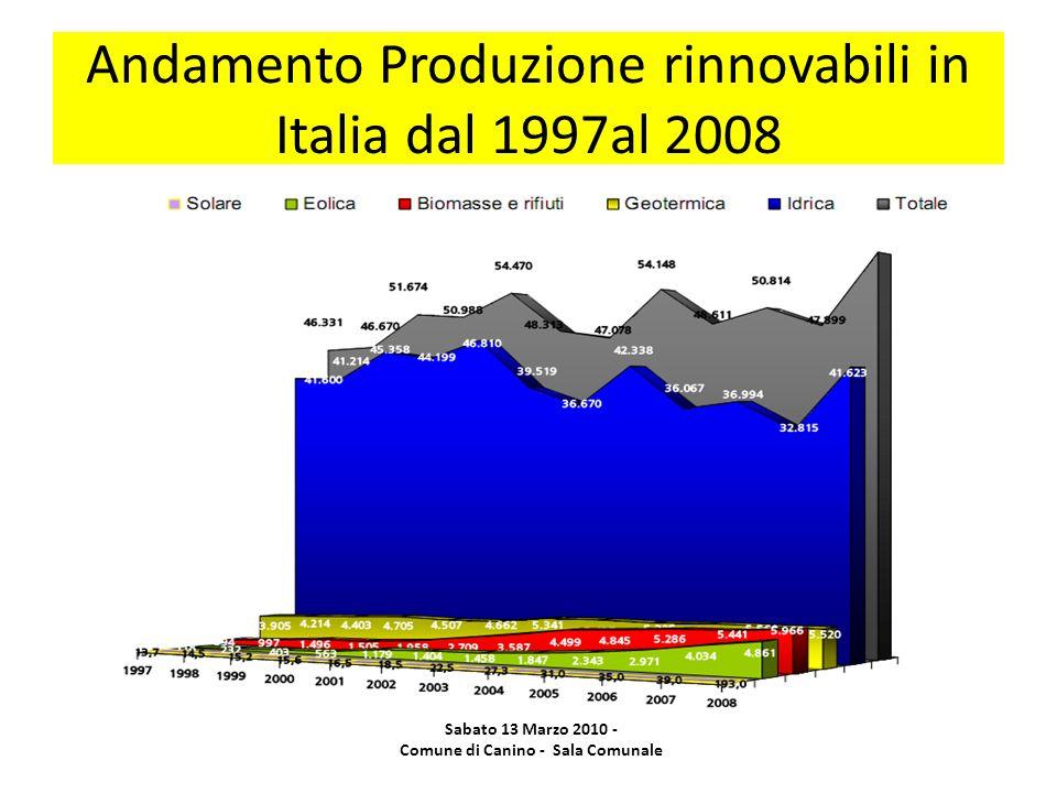 Andamento Produzione rinnovabili in Italia dal 1997al 2008 Sabato 13 Marzo 2010 - Comune di Canino - Sala Comunale