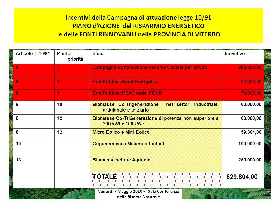 Incentivi della Campagna di attuazione legge 10/91 PIANO dAZIONE del RISPARMIO ENERGETICO e delle FONTI RINNOVABILI nella PROVINCIA DI VITERBO Venerdi
