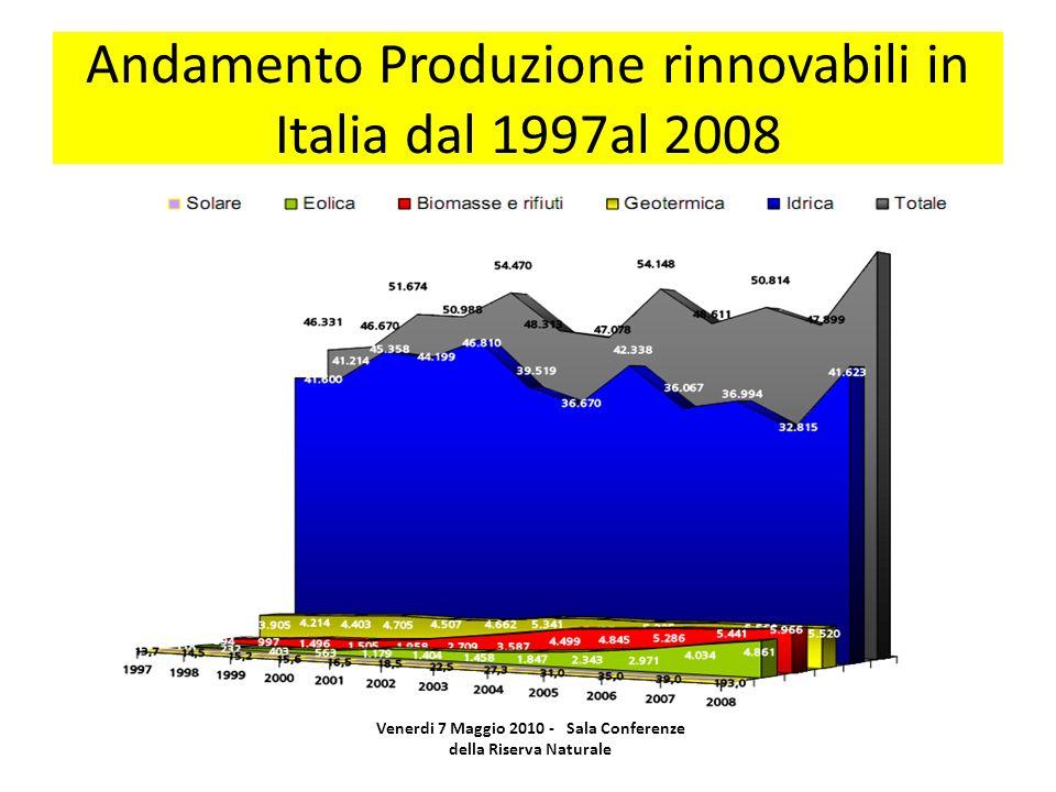 Andamento Produzione rinnovabili in Italia dal 1997al 2008 Venerdi 7 Maggio 2010 - Sala Conferenze della Riserva Naturale