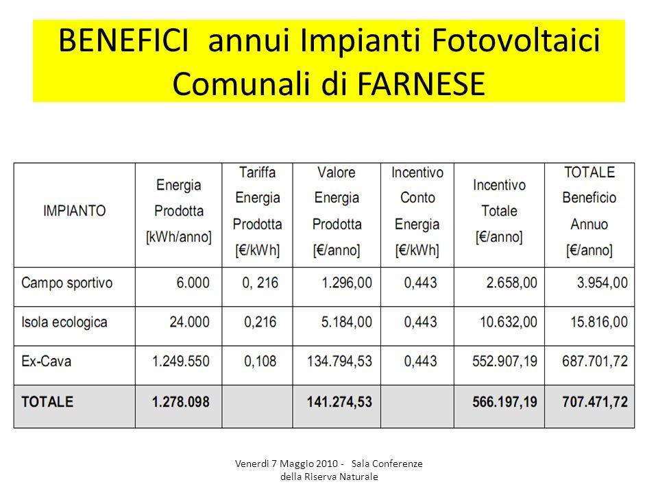 BENEFICI annui Impianti Fotovoltaici Comunali di FARNESE Venerdi 7 Maggio 2010 - Sala Conferenze della Riserva Naturale
