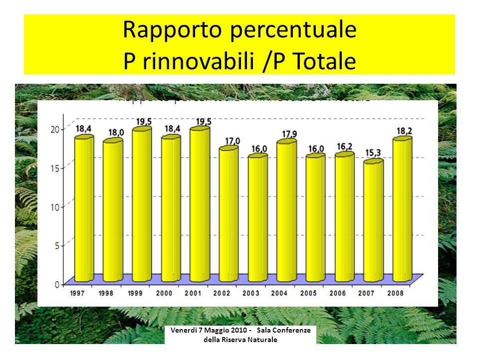 Rapporto percentuale P rinnovabili /P Totale Venerdi 7 Maggio 2010 - Sala Conferenze della Riserva Naturale