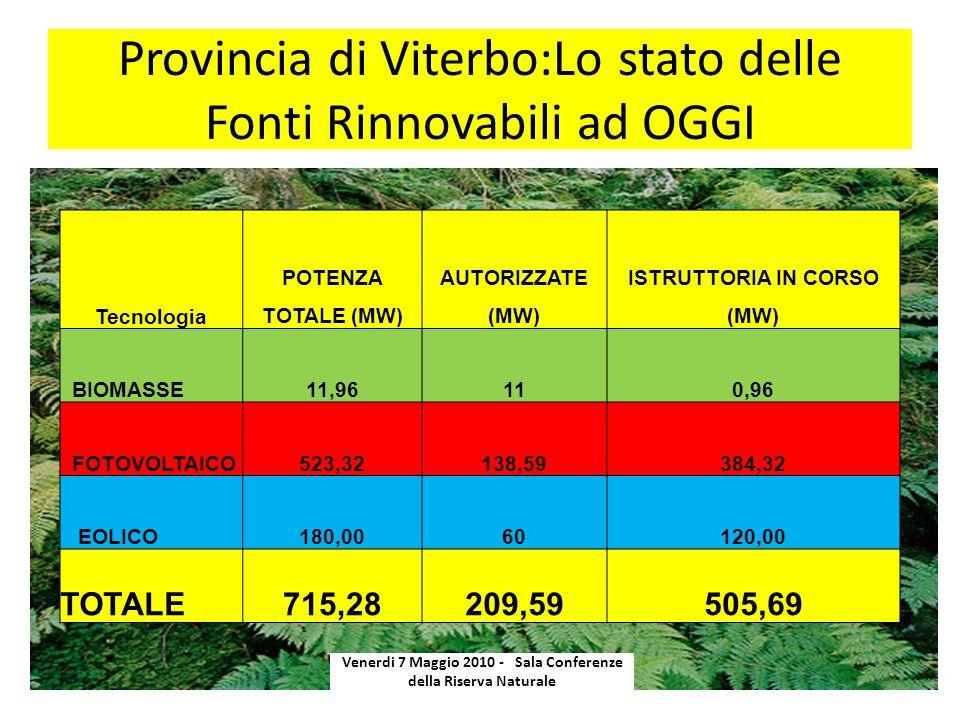 Provincia di Viterbo:Lo stato delle Fonti Rinnovabili ad OGGI Tecnologia POTENZA TOTALE (MW) AUTORIZZATE (MW) ISTRUTTORIA IN CORSO (MW) BIOMASSE11,96110,96 FOTOVOLTAICO523,32138,59384,32 EOLICO180,0060120,00 TOTALE715,28209,59505,69 Venerdi 7 Maggio 2010 - Sala Conferenze della Riserva Naturale