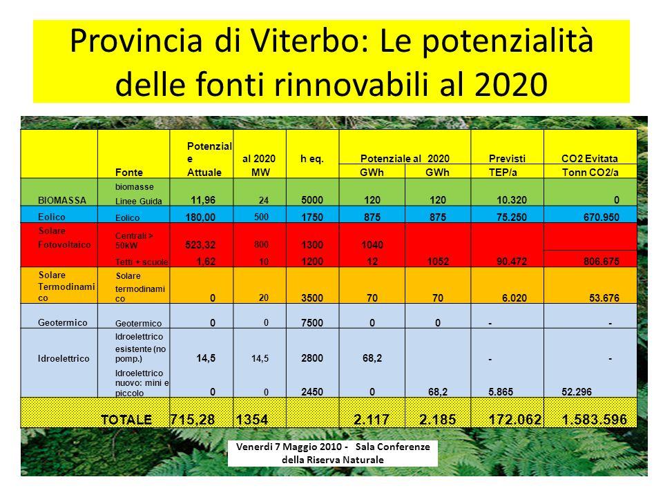 Provincia di Viterbo: Le potenzialità delle fonti rinnovabili al 2020 Venerdi 7 Maggio 2010 - Sala Conferenze della Riserva Naturale Fonte Potenzial eCO2 Evitata al 2020h eq.Potenziale al 2020Previsti Attuale MW GWh TEP/aTonn CO2/a BIOMASSA biomasse 11,96 24 5000120 10.3200 Linee Guida Eolico 180,00 500 1750875 75.250670.950 Solare Centrali > 50kW 523,32 800 13001040 1052 Fotovoltaico Tetti + scuole 1,62 10 12001290.472806.675 Solare 0 20 350070 6.02053.676 Termodinami co termodinami co Geotermico 0 0 750000 - - Idroelettrico 14,5 280068,2 - - esistente (no pomp.) Idroelettrico nuovo: mini e piccolo 0 0 245005.86552.296 TOTALE 715,281354 2.1172.185172.0621.583.596