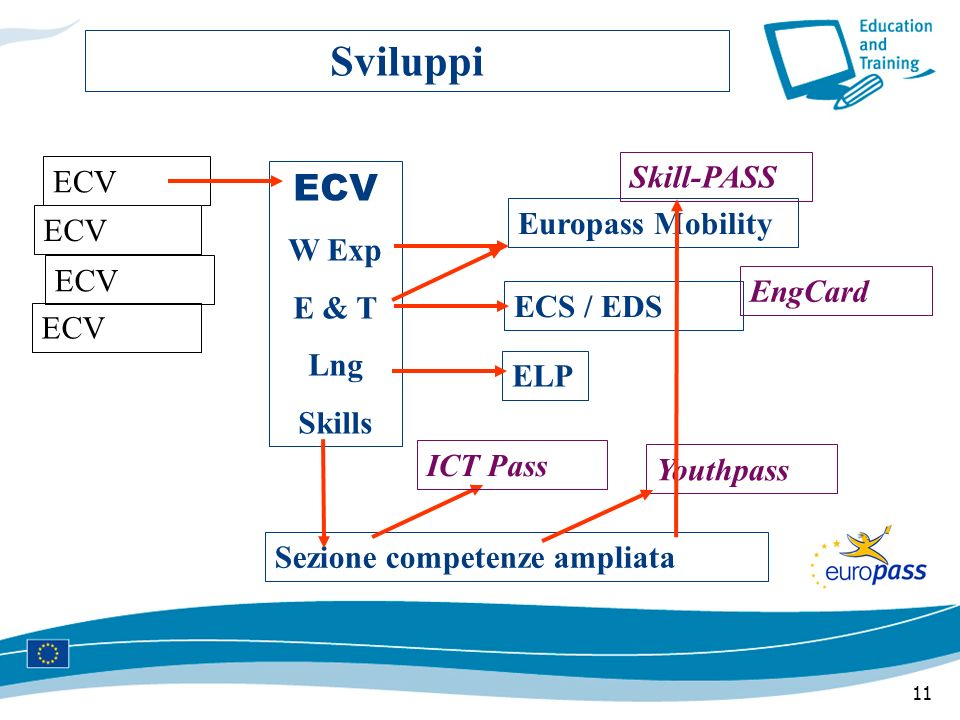 11 Sviluppi ECV W Exp E & T Lng Skills ELP Europass Mobility ECS / EDS Sezione competenze ampliata Youthpass EngCard Skill-PASS ECV ICT Pass