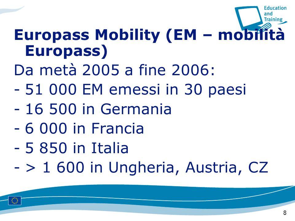 8 Europass Mobility (EM – mobilità Europass) Da metà 2005 a fine 2006: -51 000 EM emessi in 30 paesi -16 500 in Germania -6 000 in Francia -5 850 in Italia -> 1 600 in Ungheria, Austria, CZ