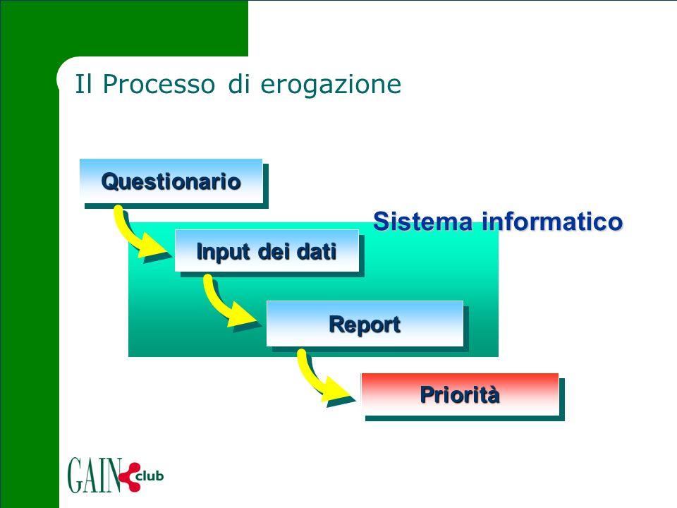 Il Processo di erogazione QuestionarioQuestionario Sistema informatico Input dei dati Report PrioritàPrioritàPrioritàPriorità